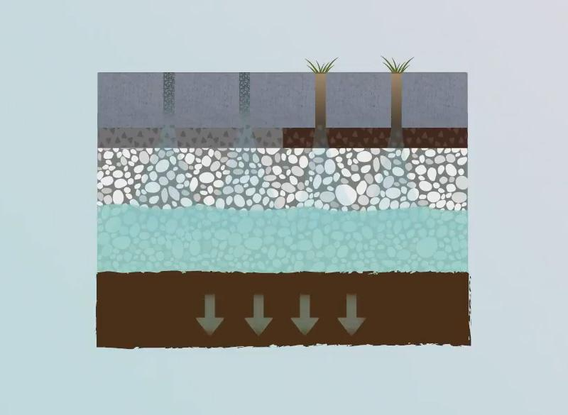 Water infiltration